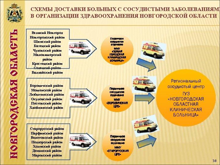 СХЕМЫ ДОСТАВКИ БОЛЬНЫХ С СОСУДИСТЫМИ ЗАБОЛЕВАНИЯМИ В ОРГАНИЗАЦИИ ЗДРАВООХРАНЕНИЯ НОВГОРОДСКОЙ ОБЛАСТИ Великий Новгородский район