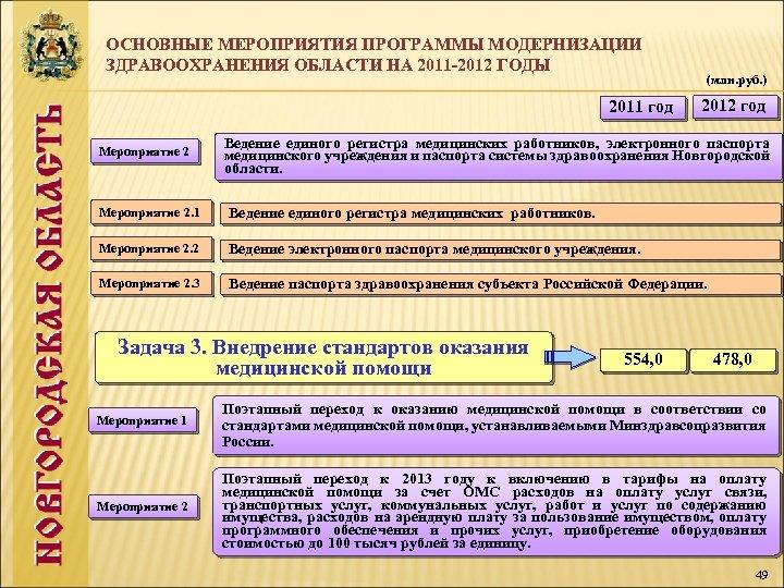 ОСНОВНЫЕ МЕРОПРИЯТИЯ ПРОГРАММЫ МОДЕРНИЗАЦИИ ЗДРАВООХРАНЕНИЯ ОБЛАСТИ НА 2011 -2012 ГОДЫ 2011 год Мероприятие 2