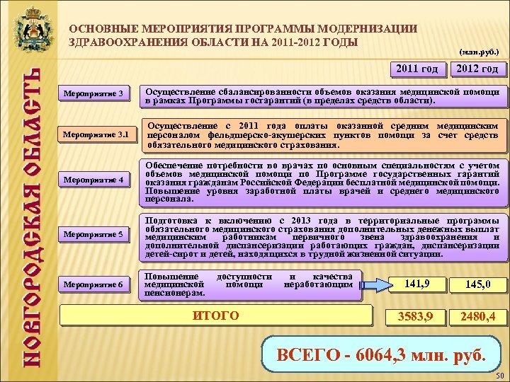 ОСНОВНЫЕ МЕРОПРИЯТИЯ ПРОГРАММЫ МОДЕРНИЗАЦИИ ЗДРАВООХРАНЕНИЯ ОБЛАСТИ НА 2011 -2012 ГОДЫ 2011 год (млн. руб.