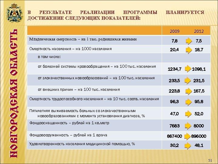 В РЕЗУЛЬТАТЕ РЕАЛИЗАЦИИ ПРОГРАММЫ ДОСТИЖЕНИЕ СЛЕДУЮЩИХ ПОКАЗАТЕЛЕЙ: ПЛАНИРУЕТСЯ 2009 2012 Младенческая смертность – на