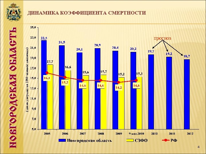 ДИНАМИКА КОЭФФИЦИЕНТА СМЕРТНОСТИ прогноз 4
