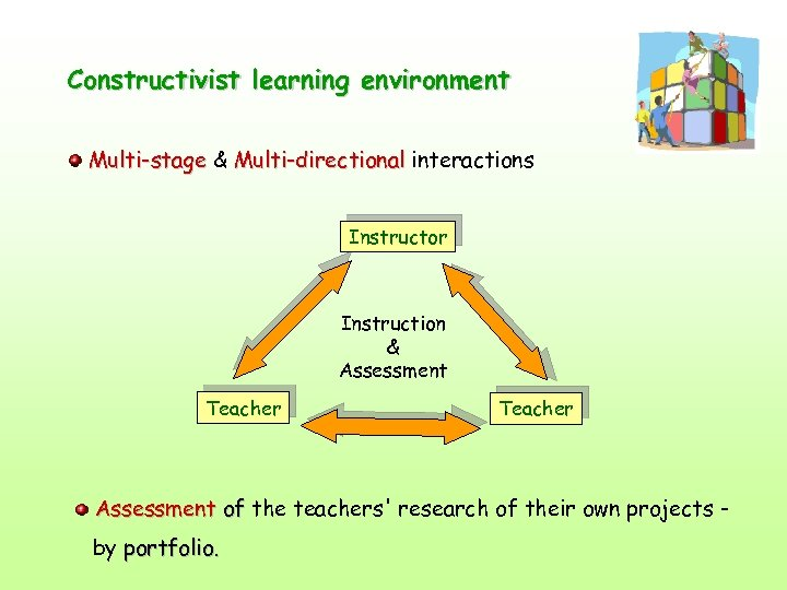 Constructivist learning environment Multi-stage & Multi-directional interactions Instructor Instruction & Assessment Teacher Assessment of