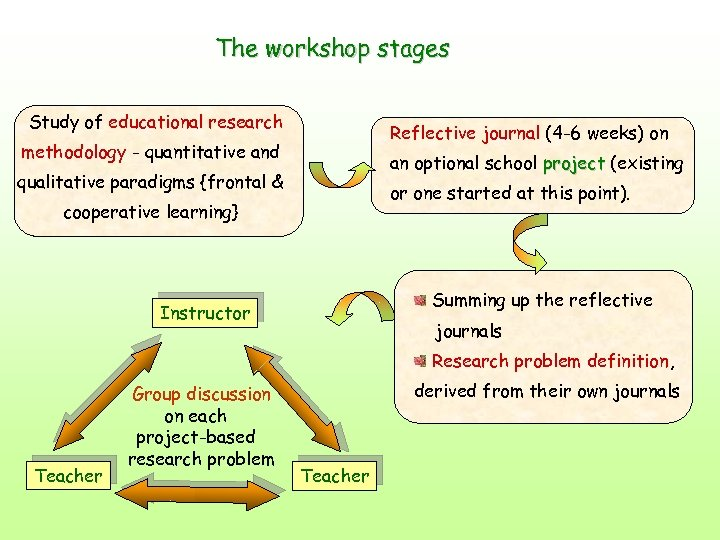 The workshop stages Study of educational research Reflective journal (4 -6 weeks) on methodology