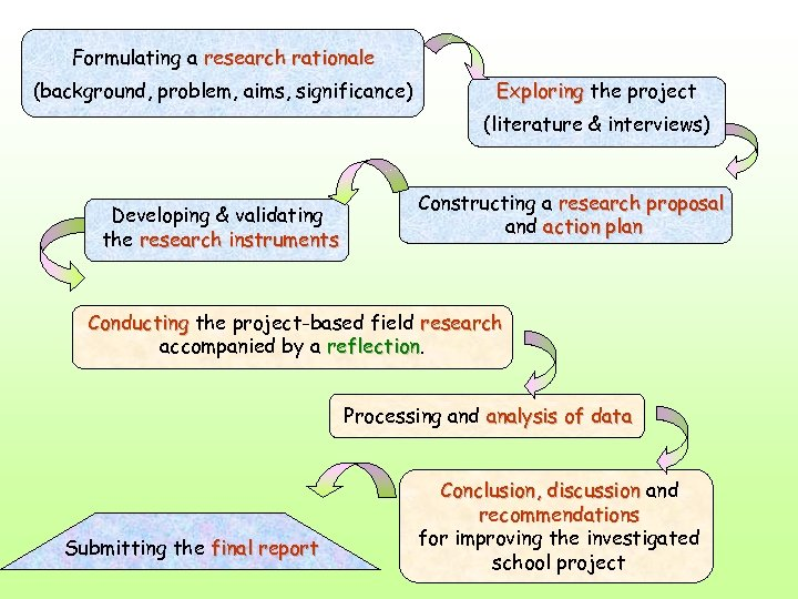 Formulating a research rationale (background, problem, aims, significance) Exploring the project (literature & interviews)