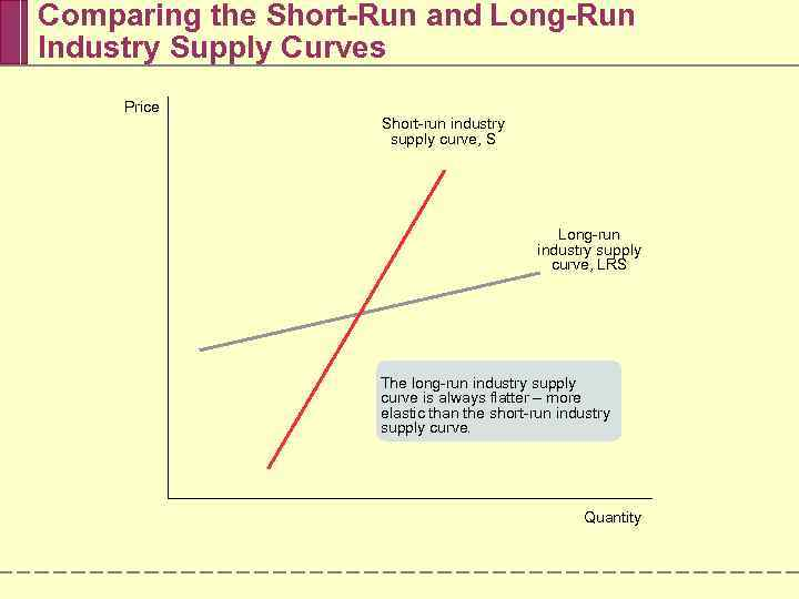 perfect competition short run and long run profits trends C) price should equal average cost in the long run, but not necessarily in the short run d) the firm will produce at minimum average cost in both the short and long run e) economic profit may exist in the short run and in the long run.