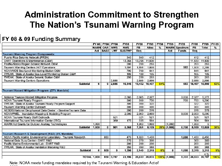 Administration Commitment to Strengthen The Nation's Tsunami Warning Program FY 08 & 09 Funding