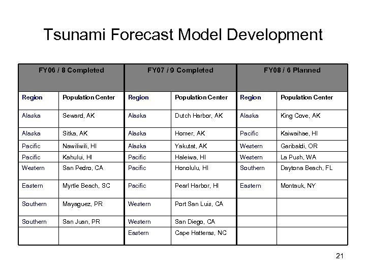 Tsunami Forecast Model Development FY 06 / 8 Completed FY 07 / 9 Completed
