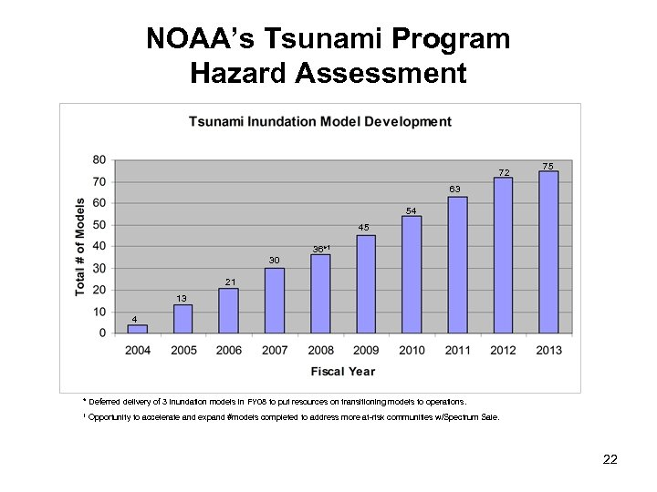 NOAA's Tsunami Program Hazard Assessment 72 75 63 54 45 36*1 30 21 13