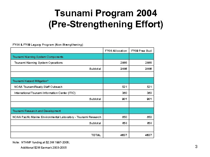 Tsunami Program 2004 (Pre-Strengthening Effort) FY 08 & FY 09 Legacy Program (Non-Strengthening) FY