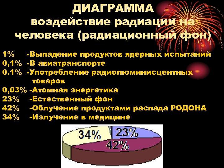 ДИАГРАММА воздействие радиации на человека (радиационный фон) 1% Выпадение продуктов ядерных испытаний 0, 1%