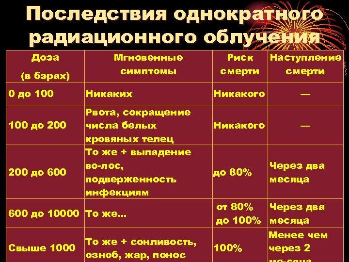 Последствия однократного радиационного облучения Доза (в бэрах) 0 до 100 до 200 до 600