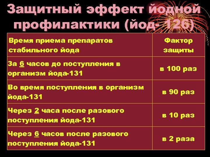 Защитный эффект йодной профилактики (йод 126) Время приема препаратов стабильного йода За 6 часов