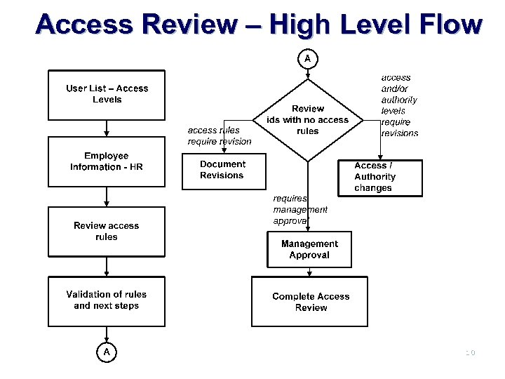 Access Review – High Level Flow 10