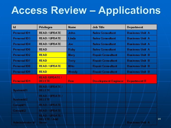 Access Review – Applications Id Privileges Name Job Title Department Personal ID 1 READ