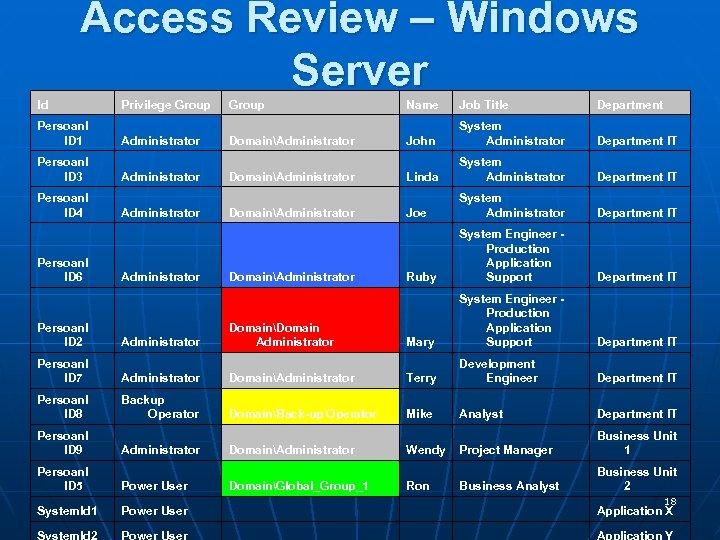 Access Review – Windows Server Id Persoanl ID 1 Persoanl ID 3 Persoanl ID