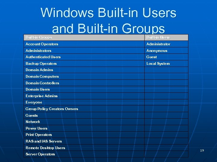 Windows Built-in Users and Built-in Groups Built-in Users Account Operators Administrators Anonymous Authenticated Users