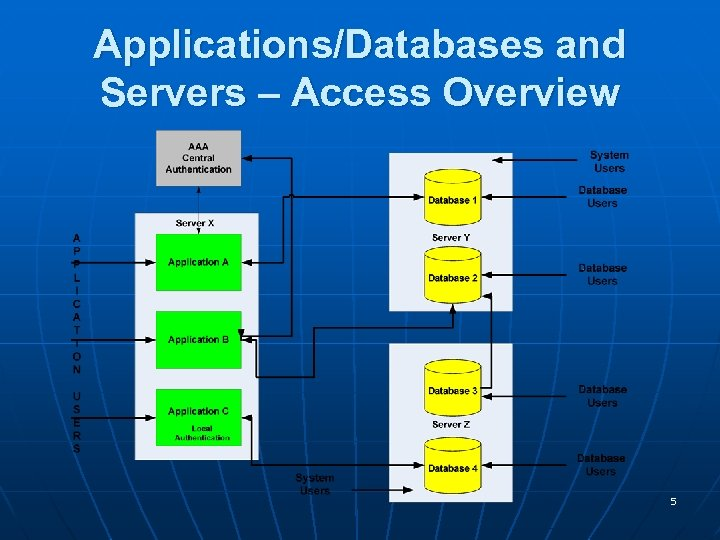 Applications/Databases and Servers – Access Overview 5