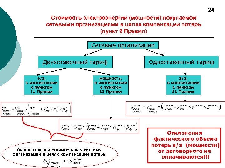 24 Стоимость электроэнергии (мощности) покупаемой сетевыми организациями в целях компенсации потерь (пункт 9 Правил)