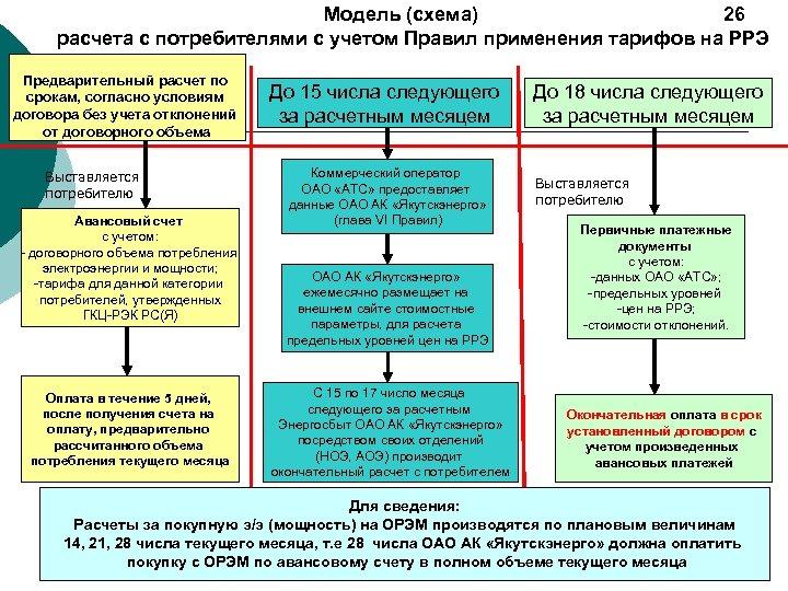 Модель (схема) 26 расчета с потребителями с учетом Правил применения тарифов на РРЭ Предварительный
