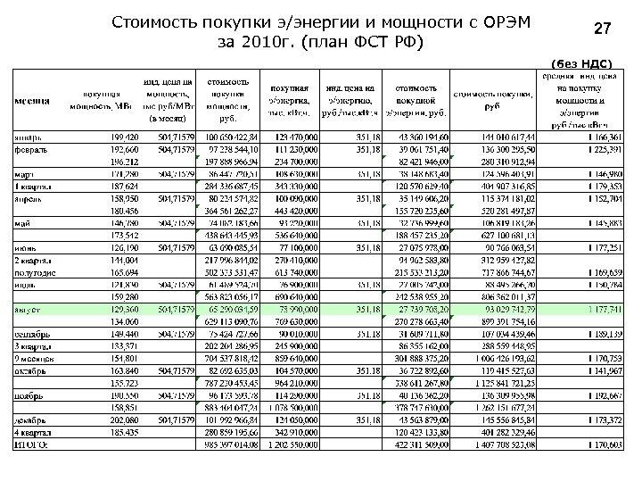 Стоимость покупки э/энергии и мощности с ОРЭМ за 2010 г. (план ФСТ РФ) 27