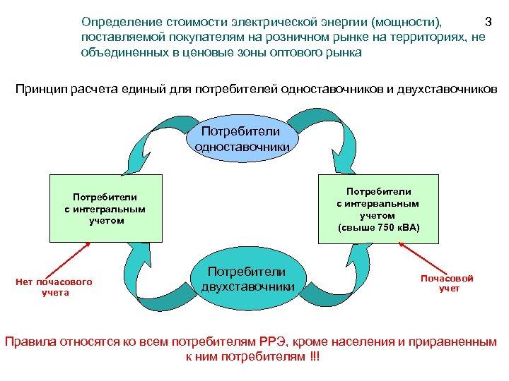 Определение стоимости электрической энергии (мощности), 3 поставляемой покупателям на розничном рынке на территориях, не