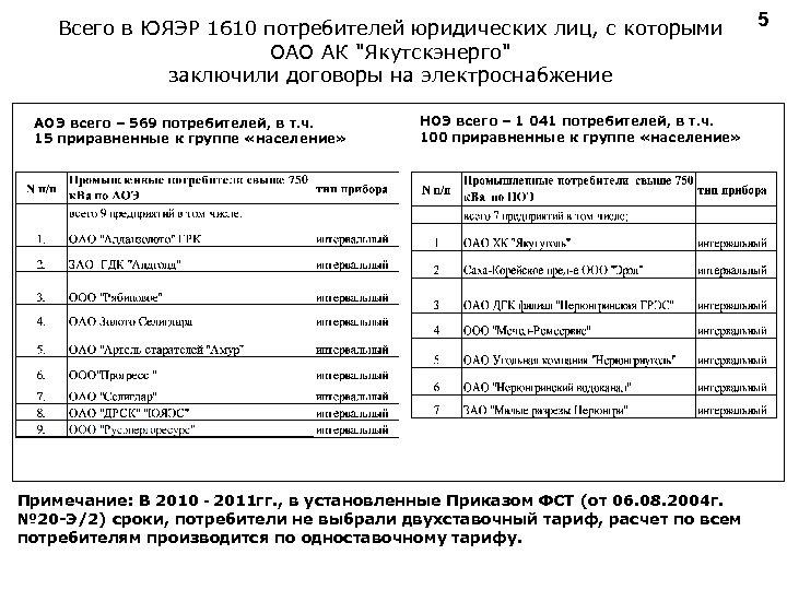 Всего в ЮЯЭР 1610 потребителей юридических лиц, с которыми ОАО АК