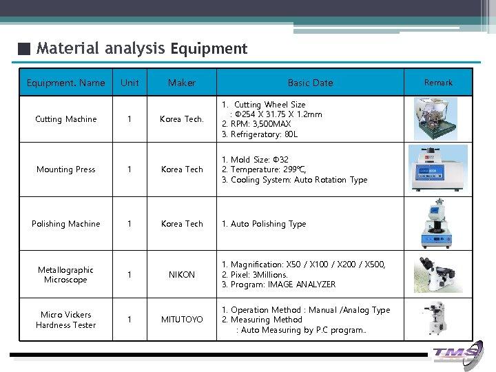 ■ Material analysis Equipment. Name Cutting Machine Unit 1 Maker Basic Date Korea Tech.