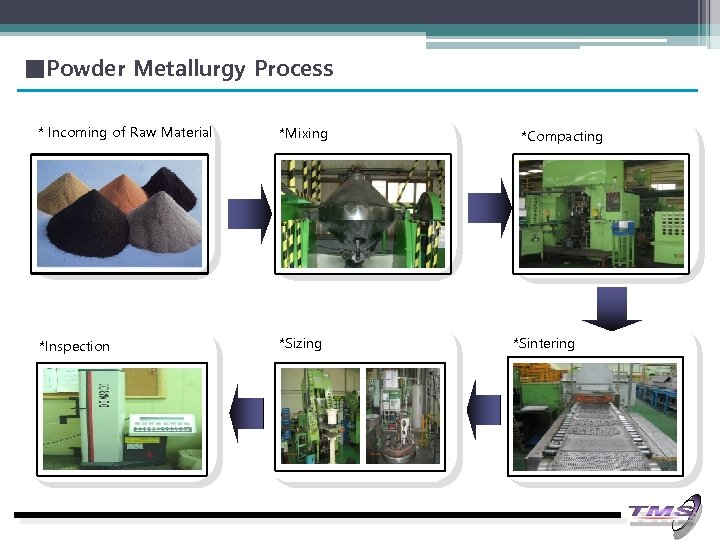 ■Powder Metallurgy Process * Incoming of Raw Material *Mixing *Inspection *Sizing *Compacting *Sintering