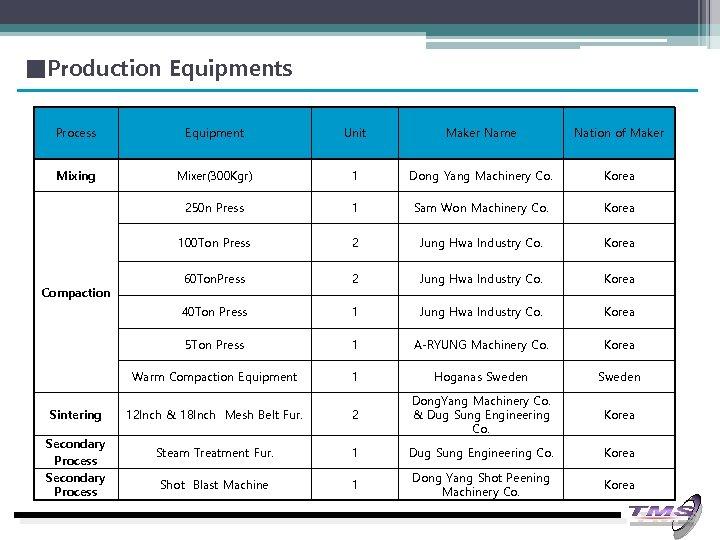 ■Production Equipments Process Equipment Unit Maker Name Nation of Maker Mixing Mixer(300 Kgr) 1