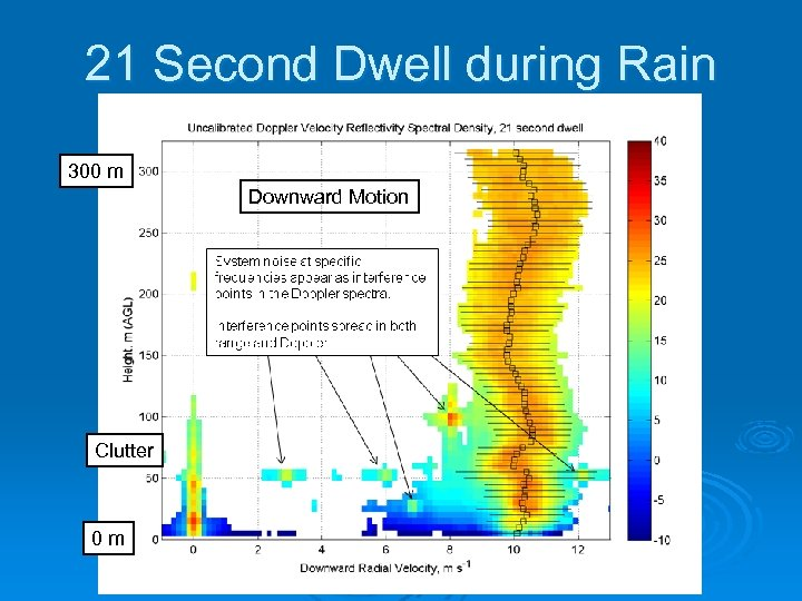 21 Second Dwell during Rain 300 m Downward Motion Clutter 0 m
