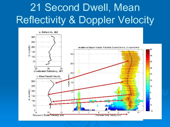21 Second Dwell, Mean Reflectivity & Doppler Velocity