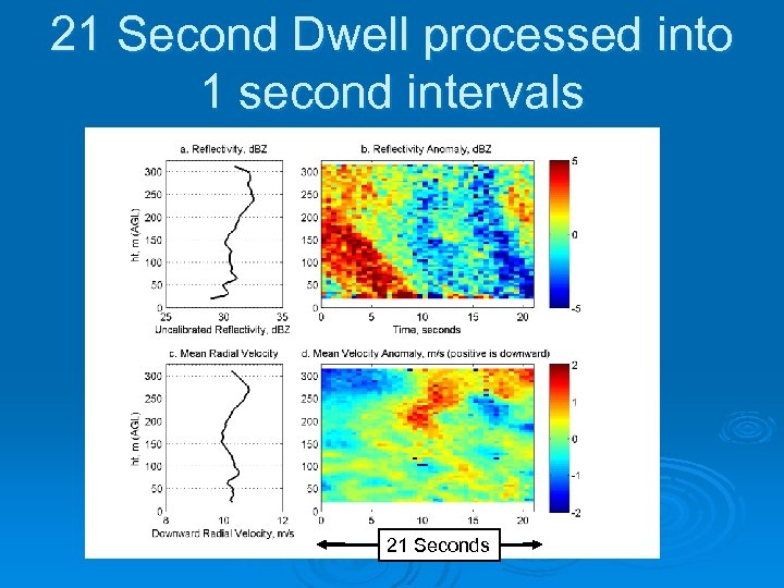 21 Second Dwell processed into 1 second intervals 21 Seconds