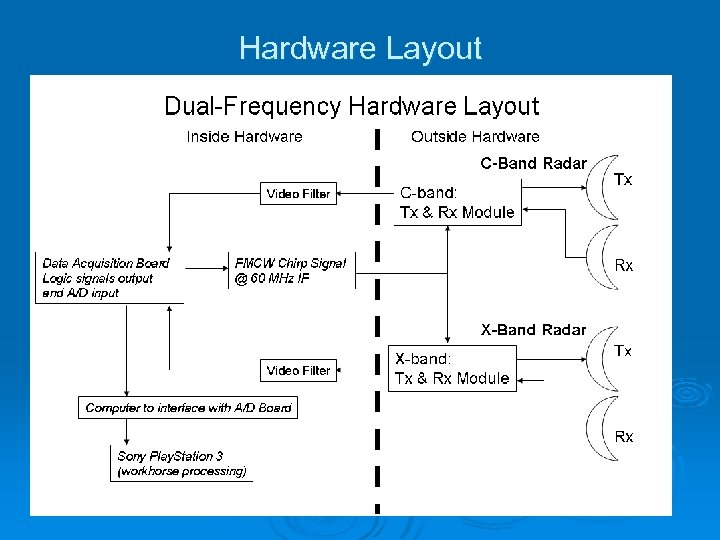 Hardware Layout
