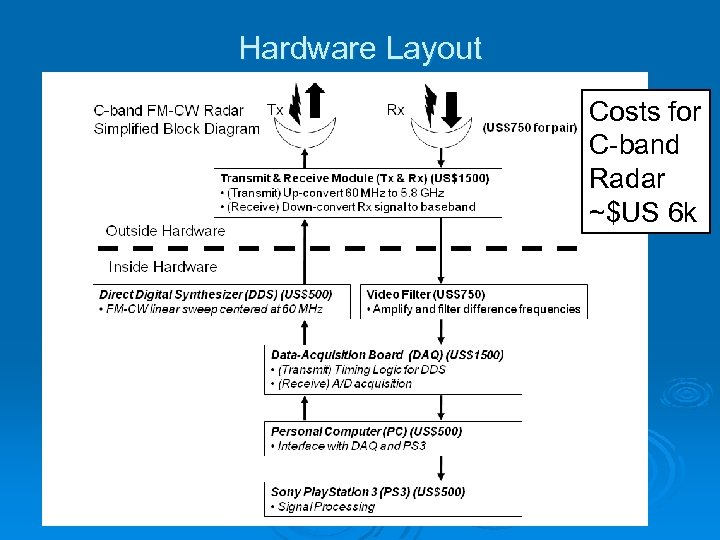 Hardware Layout Costs for C-band Radar ~$US 6 k