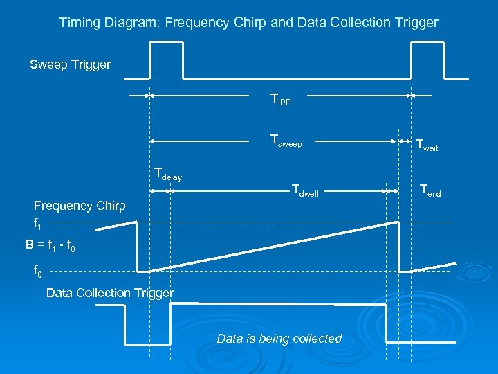 Timing Diagram: Frequency Chirp and Data Collection Trigger Sweep Trigger TIPP Tsweep Twait Tdelay