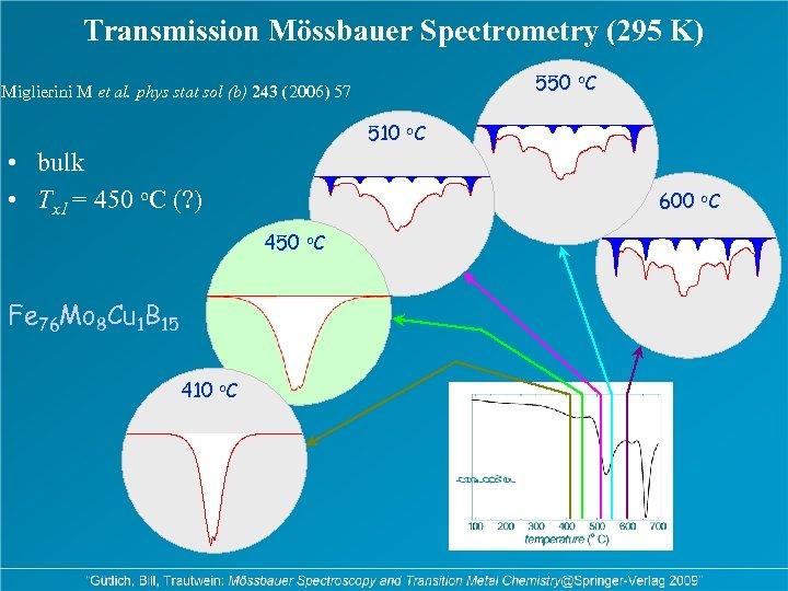 Transmission Mössbauer Spectrometry (295 K) 550 o. C Miglierini M et al. phys stat