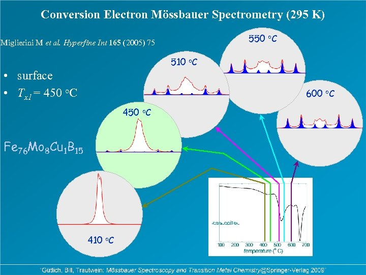 Conversion Electron Mössbauer Spectrometry (295 K) 550 o. C Miglierini M et al. Hyperfine