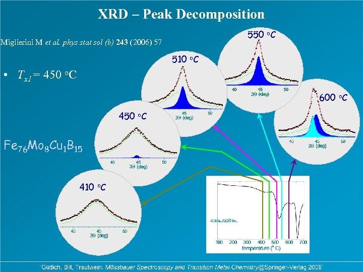 XRD – Peak Decomposition 550 o. C Miglierini M et al. phys stat sol
