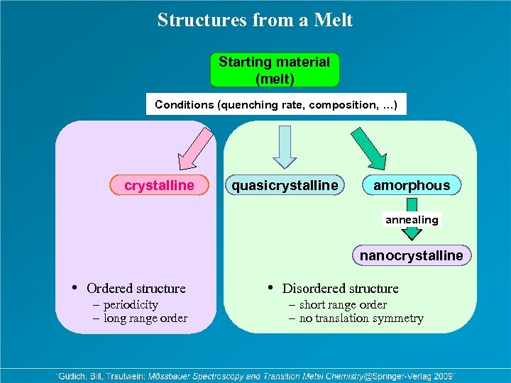 Structures from a Melt Starting material (melt) Conditions (quenching rate, composition, …) crystalline quasicrystalline