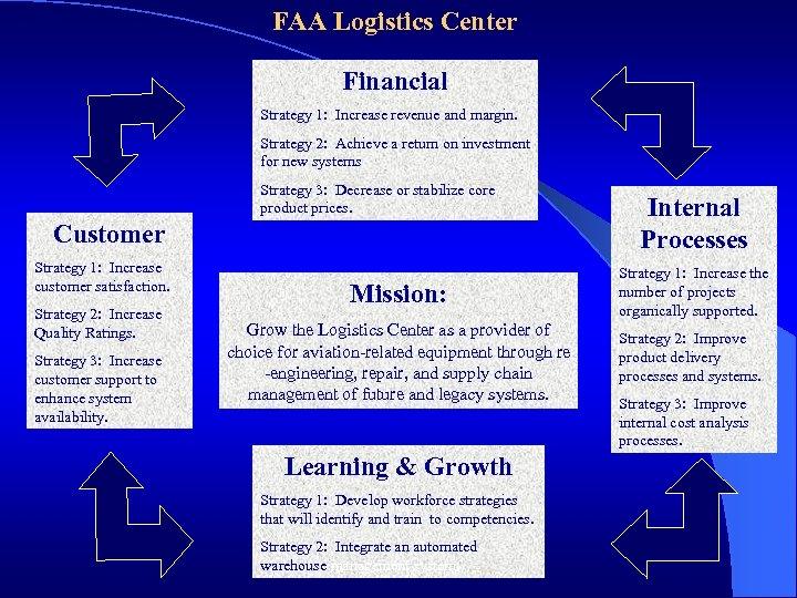 FAA Logistics Center Financial Strategy 1: Increase revenue and margin. Strategy 2: Achieve a