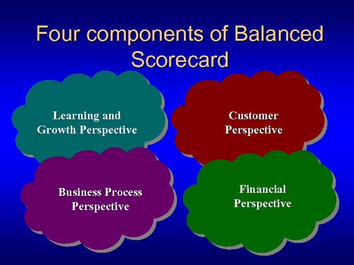 Four components of Balanced Scorecard Learning and Growth Perspective Business Process Perspective Customer Perspective