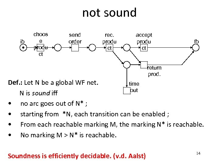 not sound ib choos e produ ct send order rec. produ ct accept produ