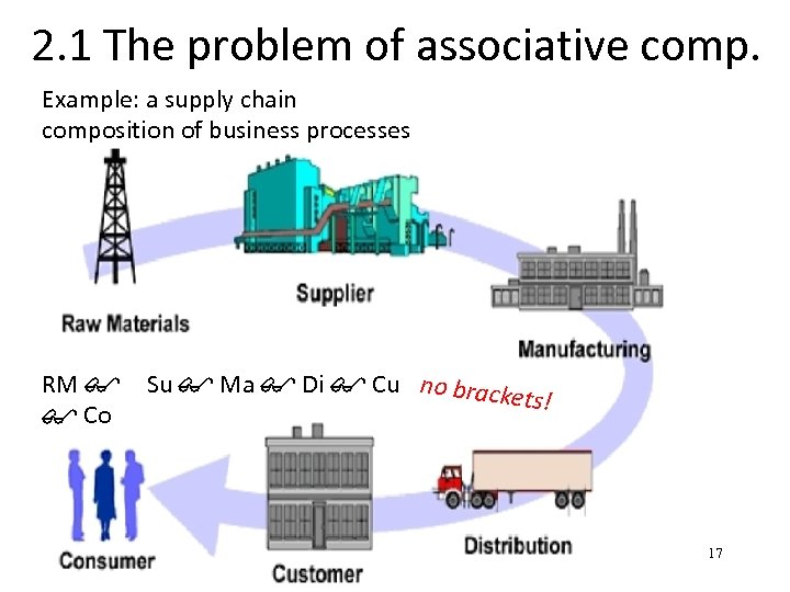 2. 1 The problem of associative comp. Example: a supply chain composition of business