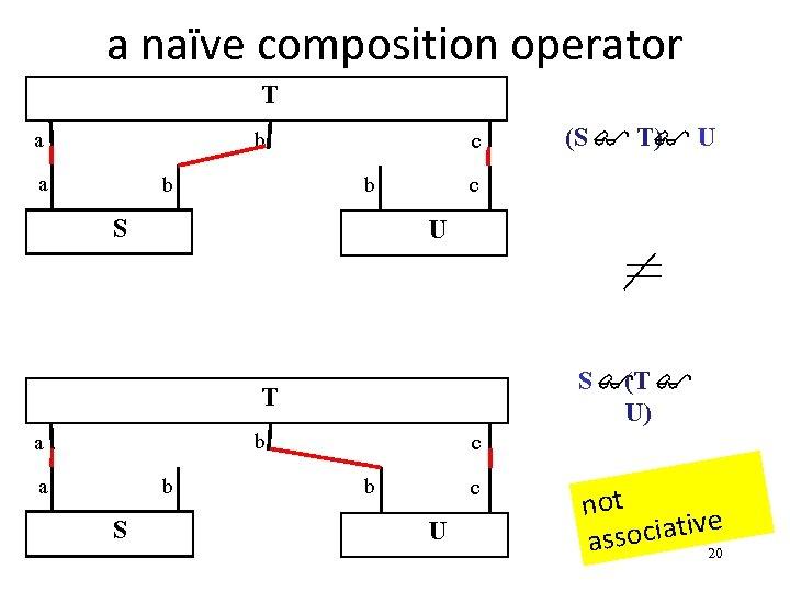 a naïve composition operator T b a a b c b S c U