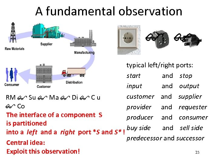 A fundamental observation $ $ typical left/right ports: start and stop input and output