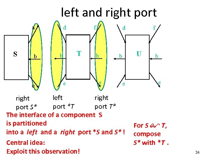 left and right port a S b c d f T b e d