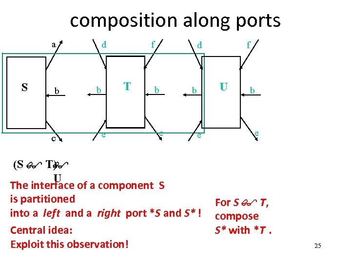 composition along ports a S b c d f T b e d b