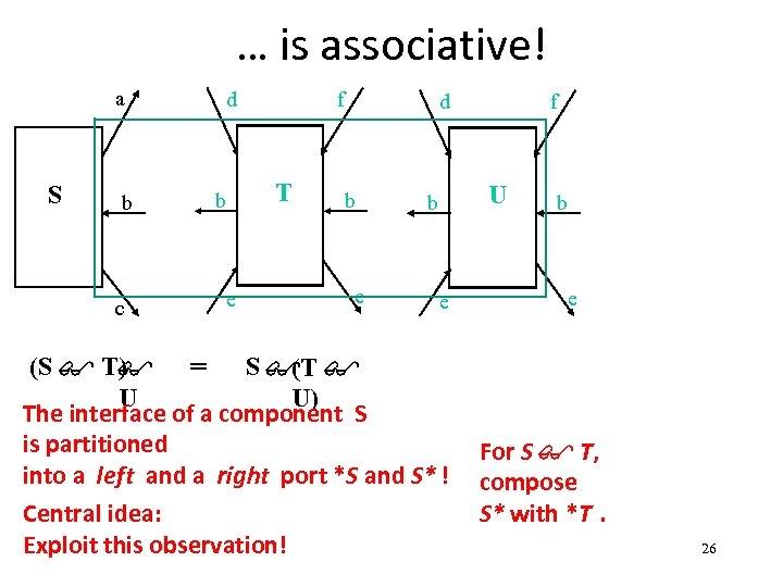 … is associative! a S b c d f T b e d b