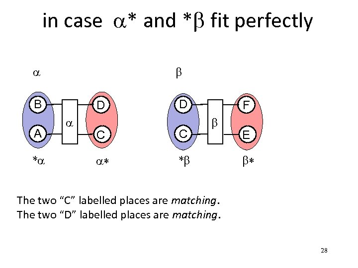 in case a* and *b fit perfectly a b B A *a D C