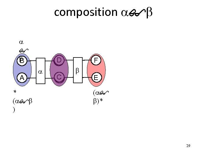 composition a$b a $ b B A * (a$b ) D a C F